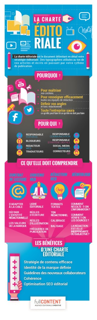 infographie fullCONTENT Charte éditoriale