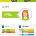 statistique creation infographie